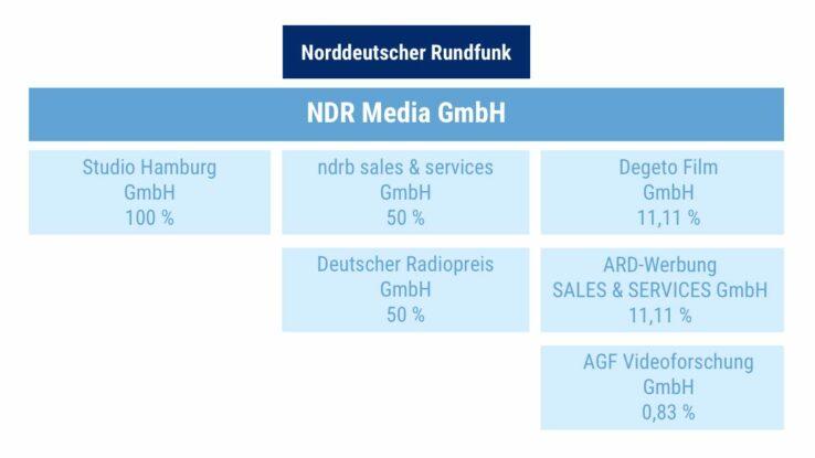 Grafik Beteiligungen der NDR Media GmbH
