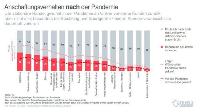 Trend Research - Anschaffungsverhalten nach der Pandemie, eine Umfrage im Auftrag der NDR Media GmbH
